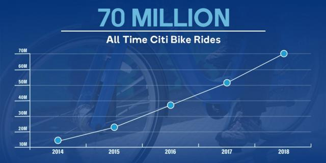 A graph showing the total amount of Citi Bike rides since launch. Citi Bike reached 60 million rides in June of 2018.
