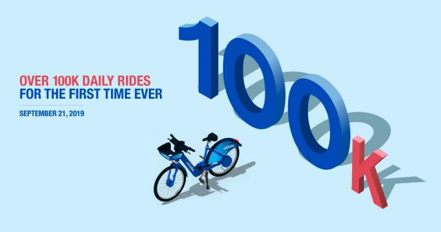 "A graphic with a large ""100 K"" and a Citi Bike next it it. It reads. ""Over 100K daily rides for the first time ever. September 21, 2019""."