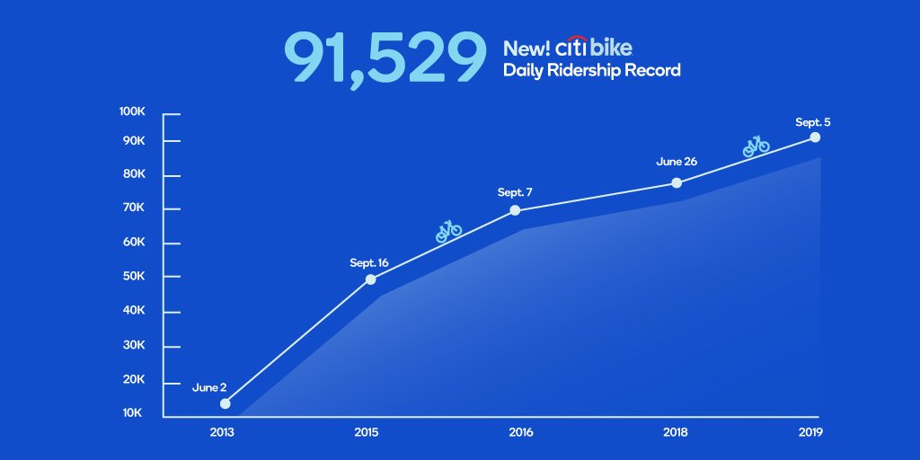 A graph of different daily ridership milestones Citi Bike has achieved over the 6 years they've been in New York.